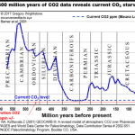 In Geological Terms, Today's Atmospheric CO2 Concentrations Are Still Uncomfortably Low