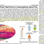 New Study: IPCC Made Fatal Errors In Assumptions About CO2 Which Destroy Global Warming Alarm
