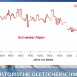 Very Inconvenient Alps Glacier History...Top Glaciologists: Alps Were Ice-Free 6000 Years Ago