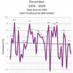 Sayonara To Warming: Tokyo, Hachijō-jima Mean Annual Temperatures Continue COOLING Trend