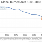 Climate Scare Story Gets Doused...Global Wildfires Have Declined Since NASA Began Recording Data