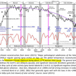 """Climate Researcher's New E-Book: IPCC Significantly Overstates CO2, """"The Sorry State Of Climate Science"""""""