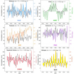 No Mention Of CO2: New Study Shows African Climate Variability Strongly Linked To Natural Cycles