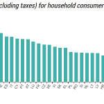 "Germans Spent ""More Than Ever Before""...Consumer Electricity Costs Reach Record High In 2020"