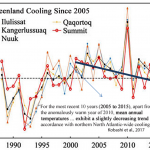 Danish Institute Data: Greenland Ice Melt Has Slowed Down Significantly Over Past Decade