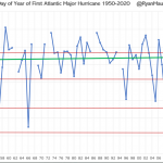"""Fake Hurricane News Exposed: Average Day Of First Hurricane Formation """"Contrary To Media Reports"""""""