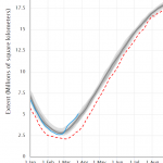 Antarctic Sea Ice Grows 2 Million Sq. Km - Area As Big As Saudi Arabia. And: Hamburg Spring Arriving Later...