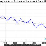 """Alfred Wegener Institute Sea Ice Extent: """"Both Polar Regions At NORMAL LEVELS""""...Siberia 6-8°C Colder"""