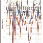 JMA (Unaltered) Data Show Far Northern Europe February Mean Temperatures Are Not Warming
