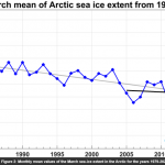 March Sea Ice: Arctic Stable 16 Years, Gains 504,000 Sq Km Since 2017! Antarctic Above Mean!