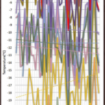 March In Canada, Alaska and Greta Thunberg's Sweden Has Seen No Warming In Decades!