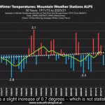 """Alps Winter Warming """"Not Significant""""...""""Astonishing Contrast Between Official Measurements And Public Opinion"""""""