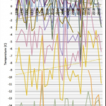 Greta Hasn't Seen April Warming In Her Life. Global Surface Temperatures Plummet 0.75°C Since 2016
