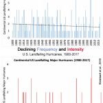 """CO2 Cyclone Doomsday Flat Out Refuted: 170 Years """"AbsolutelyNo Trend"""" In Hurricane Intensity/Frequency"""