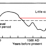 "Alaska Glacier Melt And Sea Level ""Rise"" Add Further Embarrassment To Climate Alarmism"