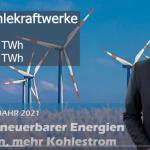 German Wind Power Consumption Plummets 20% In First Half 2021... Coal Power Consumption Jumps 38%!