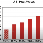 Phony Climate Trends: Alarmists Caught Hiding Large Quantities Of Historical Data