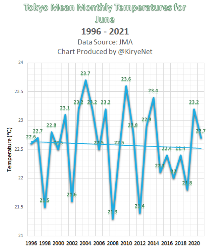 Global Warming Stalls Again – Back To Levels Seen 20 Years Ago! And: No Warming In Tokyo This Century