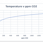 New Atmospheric Science Publication Finds Quadrupling CO2 Would Lead To Only 1.0°C Increase!
