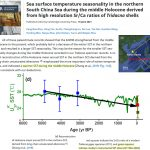 The Western Pacific Has Continued Cooling Since The Little Ice Age Ended