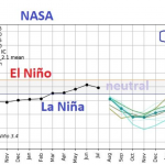 Cooling In The Pipeline? Low Solar Activity, Wild Fire Smoke, La Niña All Setting Up A Cooled 2022?