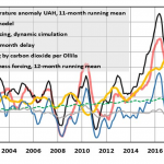 Critical Solar Factors Ignored...IPCC AR6 Covers Up Scientific Flaws In Climate Models