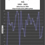 Tokyo Sees No July Warming In 3 Decades...Hachijojima No July Warming In Almost 100 Years!