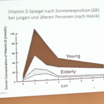 """""""Vitamin D - Hope Or Hype?"""" German Professor Says Widespread Deficiency Being Grossly Ignored"""