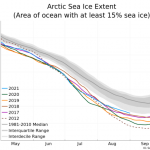 """Stalled: September Arctic Sea Remains Surprisingly Stable Over Past Decade, """"Long Way From Predicted """"Ice Free"""""""