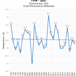 Tokyo Summers See No Warming Trend In 27 Years...Hachijojima Pacific Island No Warming In 80 Years