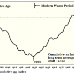 Global Warming Of Past 40 Years An Artefact Of Pacific Ocean Cycle... Now Comes The Cooling