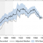Analysis: Hurricanes Have Not Gotten More Intense, Frequent Over Past 170 Years